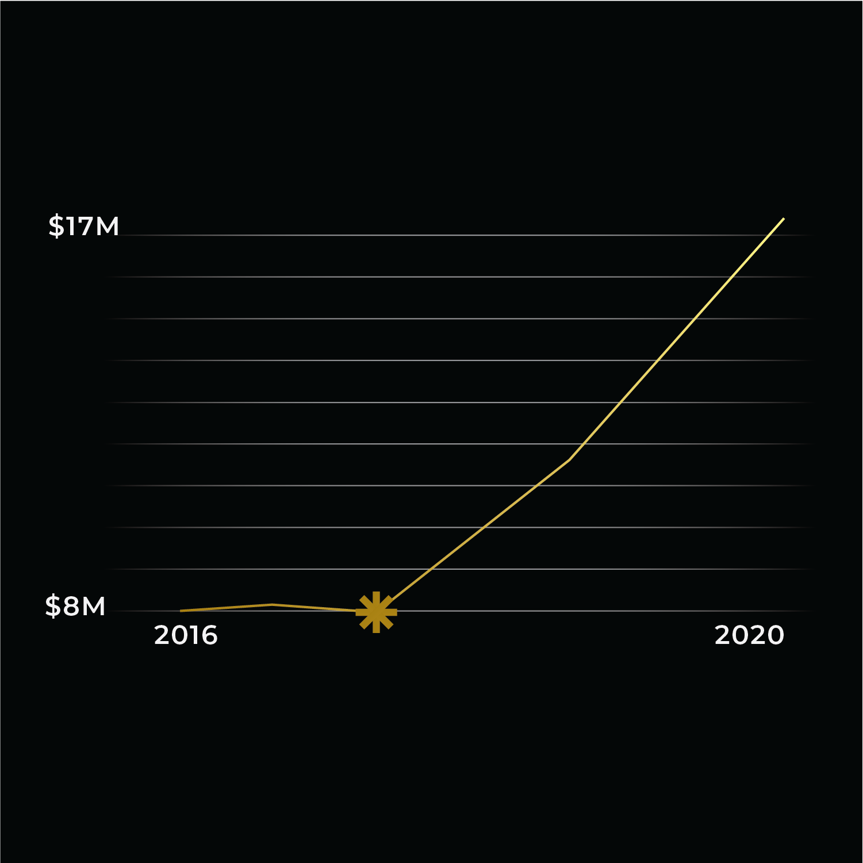 Matt Weston Growth Graph