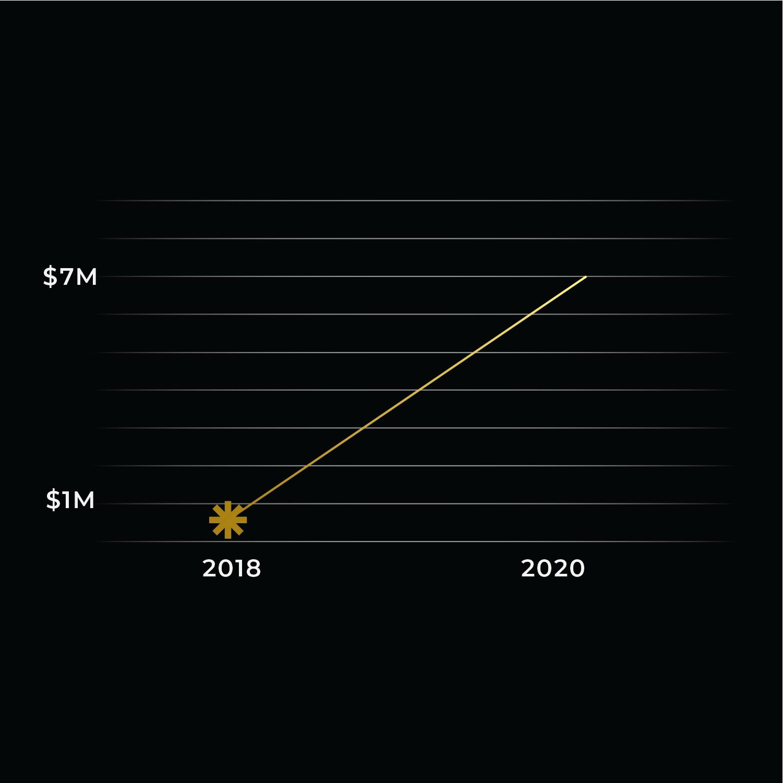 Tyler Horn Growth Graph